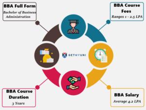 BBA as a graduation course