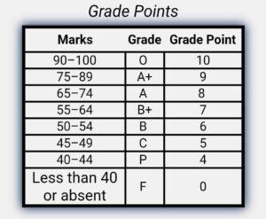 ipu grading system